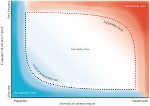 Source: Dow et al., Limits to Adaptation, Nature Climate Change 3: 305–307 (2013), doi:10.1038/nclimate1847. Published online 26 March 2013.