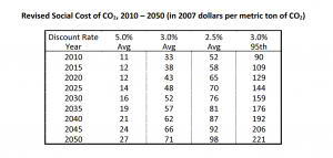 Source: Technical Update of the Social Cost of Carbon for Regulatory Impact Analysis