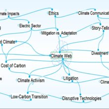 climate web mindmap with links to many subtopics
