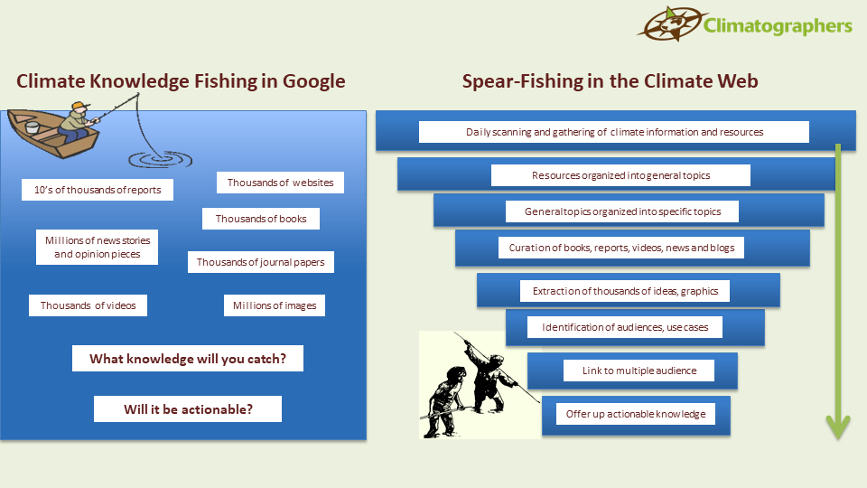 climate knowledge fishing in google